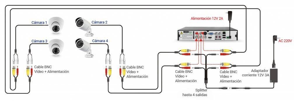 Esquema grabador CCTV