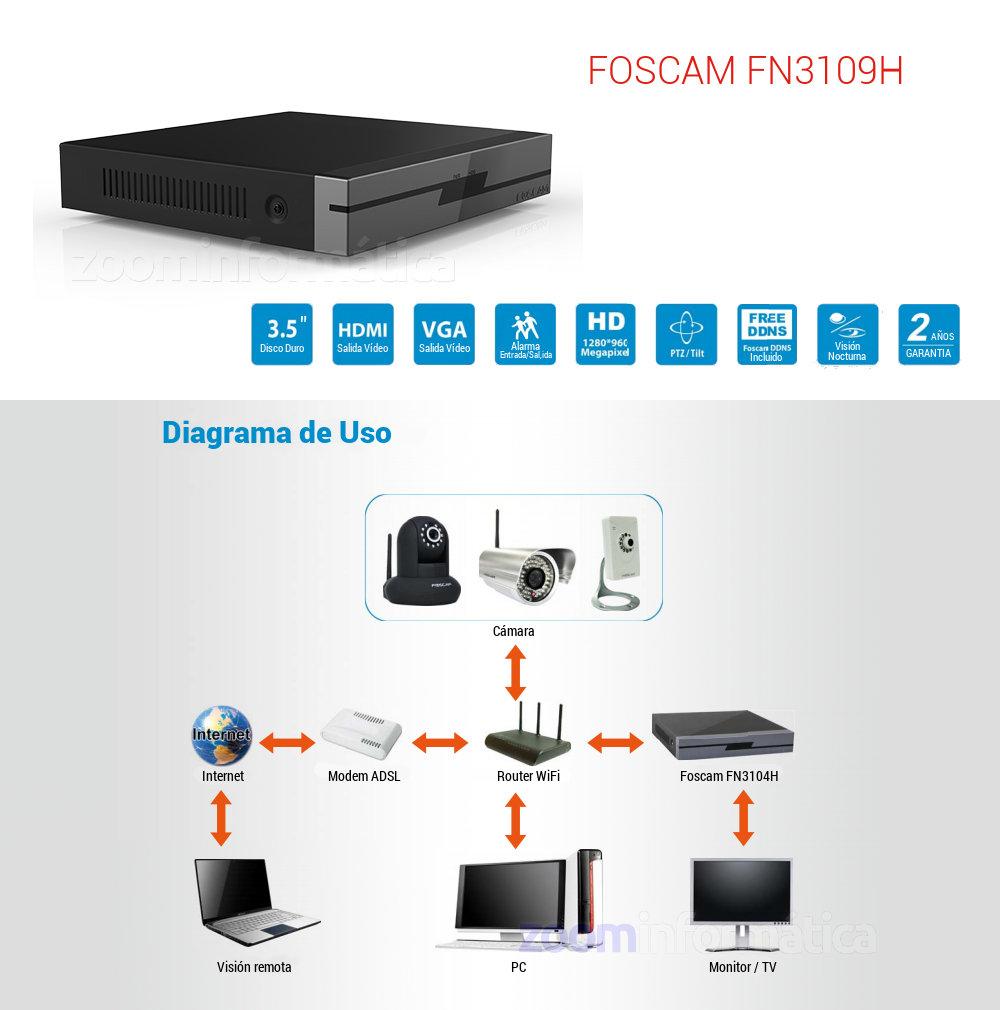 Foscam FN3109H