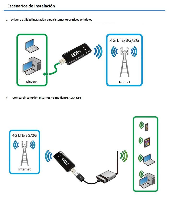 Alfa network Onyx4G
