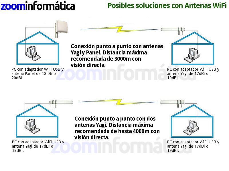 Wonect PANEL 20 DBI SIN CABLE