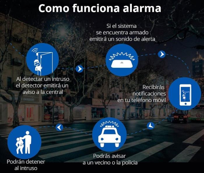 como-funciona-Alarma-Casa-WiFi-GSM