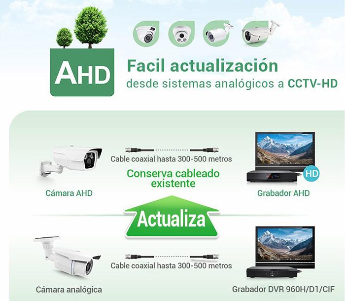Camara-CCTV-Exterior