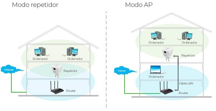 modos-Repetidor-WiFi-pequeno