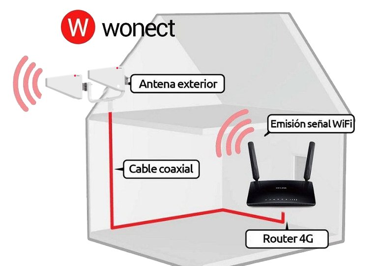 Antena-4G-exterior