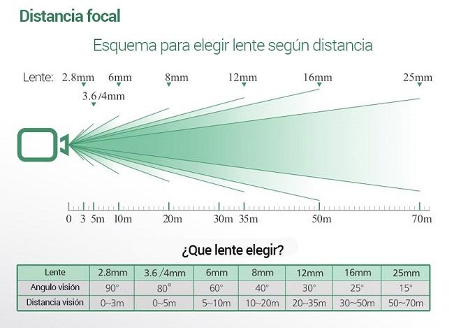 distancia-focal-camara-cctv-exterior