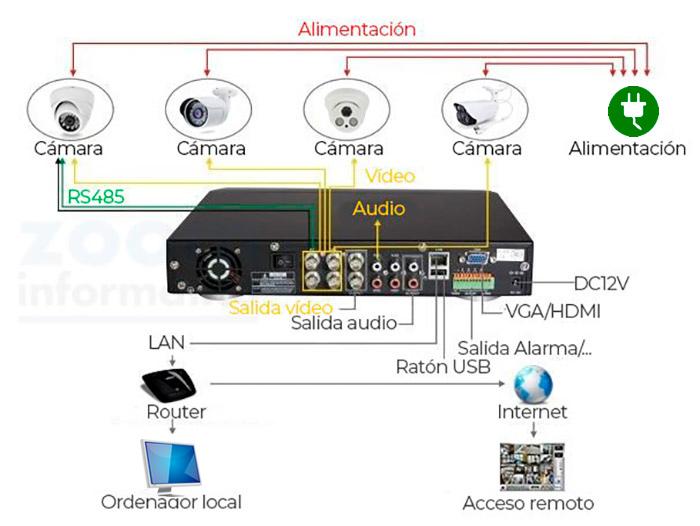 Como-instalar-cámaras-de-seguridad-vía-Internet