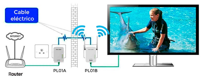 Como-funciona-Repetidor-WiFi-PLC
