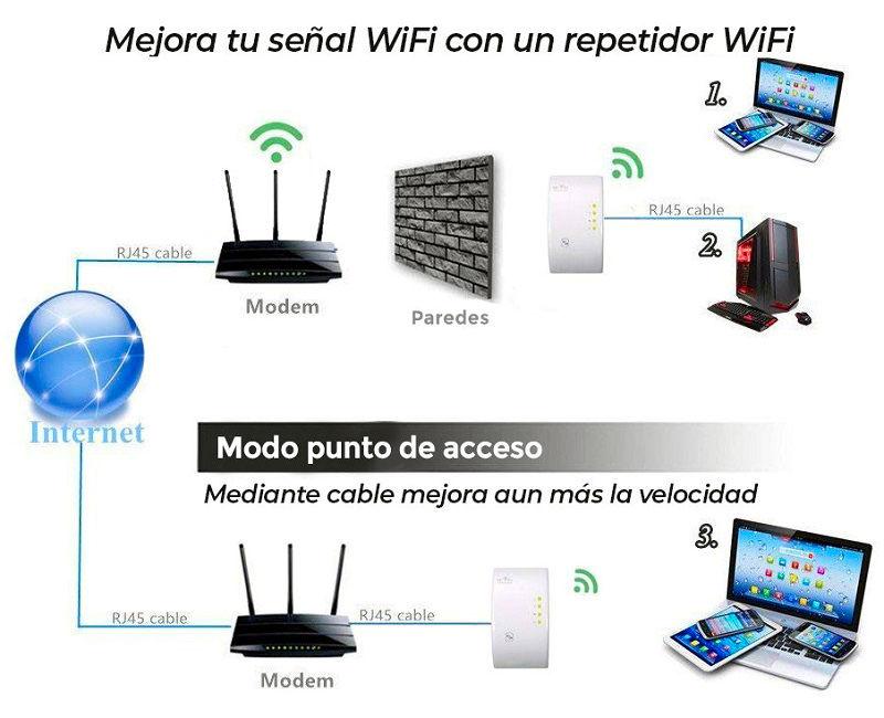 Mejora-senal-Repetidor-WiFi