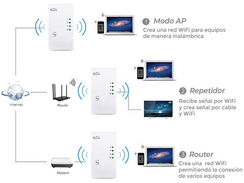 Modos-funcionamiento-Repetidor-WiFi