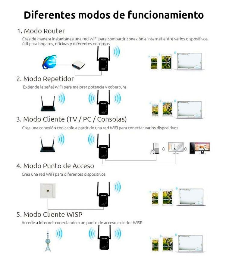 modos-repetidor-wifi