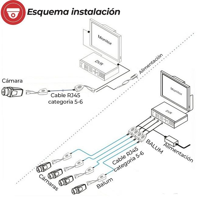 Esquema-instalacion-video-balun-CCTV